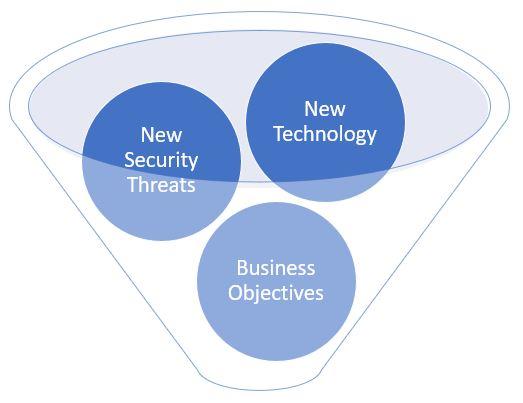 Technology Advisory Funnel